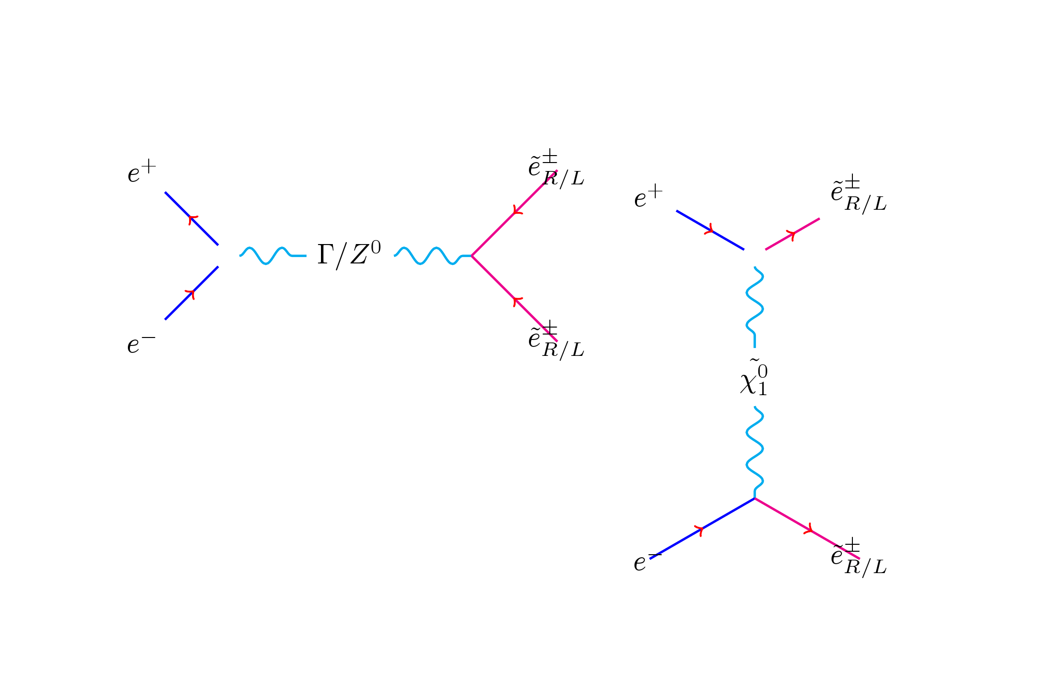 Creating feynman diagrams with latex invariance publishing house i ccuart