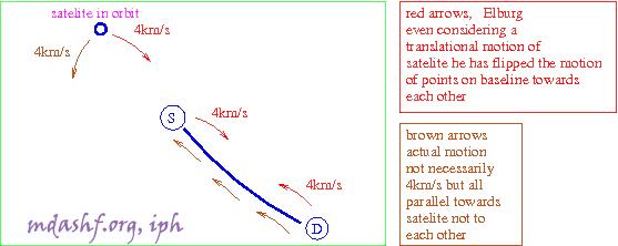 GPS Satelite motion and OPERA basline