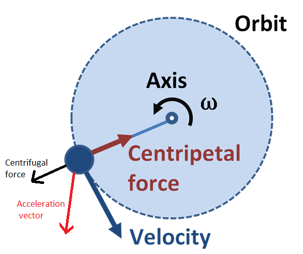 Photo Credit; stackoverflow.com Centrifugal and Centripetal Force
