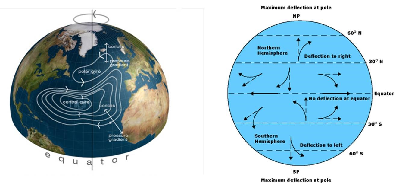 How rotation of earth affects the opera neutrino experiment photo credit brianaltonenmph coriolis effect on the n and s hemispheres pooptronica