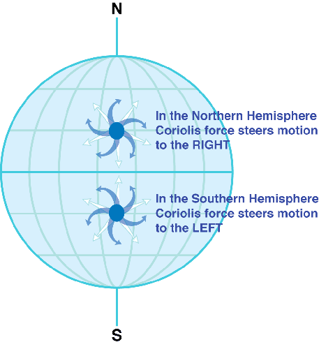 Another demonstration of Coriolis Force on S and N hemispheres.  Photo Credit; seos-project.eu