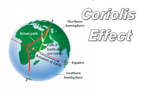 Coriolis Force An interesting idea Invariance Publishing House – Coriolis Effect Worksheet