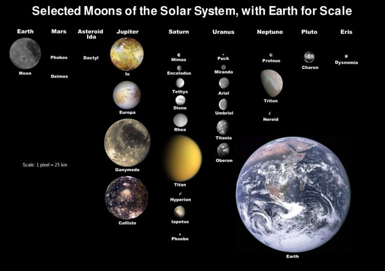 The various masses in our solar system, but none of that compares to the mass of sun.