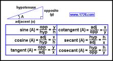 Trigonometric Definitions.