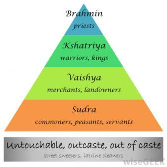 Caste System of India: The caste hierarchy