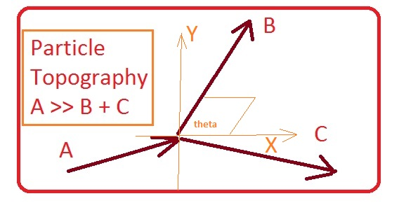 Particle Topography. Particle A goes to particles B and C. Their motion makes angle wrt each other and provide information regarding what comes from what and what comes not from what, in accordance with Laws of Physics, such as conservation of momentum and energy.