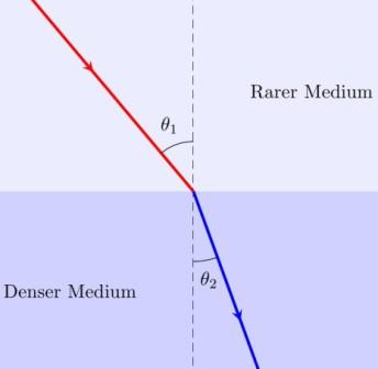 Optical path and Fermat's principle: The process of refraction is mathematically governed by Snell's law. Photo Credit: mdashf.org