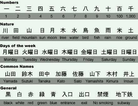 Learning some important Japanese !!