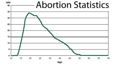 Shocking Statistics of Pregnancies end in Abortion