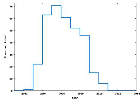 Manmohan's publication distribution