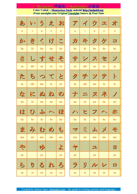 The hiragana and katakana characters.
