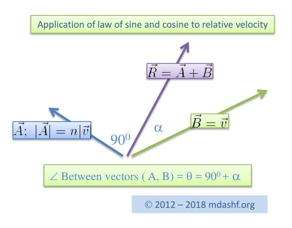 law of sine for relative velocity_edited