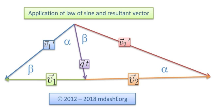 law of sines and resultant vector_edited