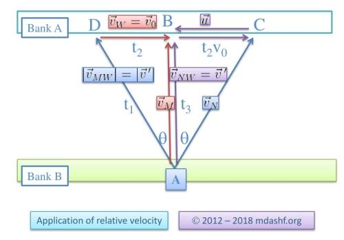 relative_velocity_problem_edited