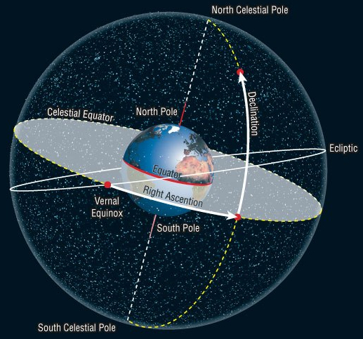 The celestial ecliptic plane. This reference frame is fixed with sun, hence its good for measurements that concern beyond our planet and deep into solar system space or even beyond.