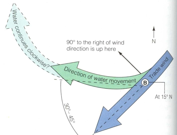 The movement of water away from point B is influenced by the Coriolis effect and gravity. Earth's rotation around its own axis is called as earth's spin and occurs at ~0.5 km/s.