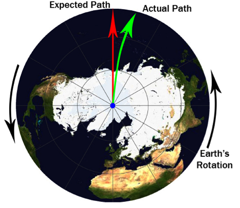 The effect of earth's spin on motion is significant for oceanic and terrestrial transit such as airplane.