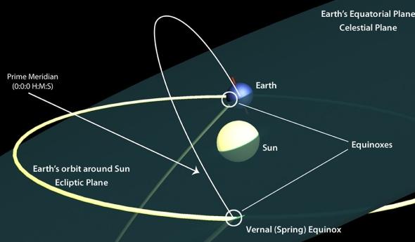 The celestial equatorial system.