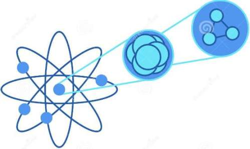 The nucleus and quarks: the nucleus consists of a positive core with protons and neutrons. Each of them are baryons. A baryon is a glob of matter consisting of 3 types of quarks two of which can be same. Photo Credit: dreamstime dot com