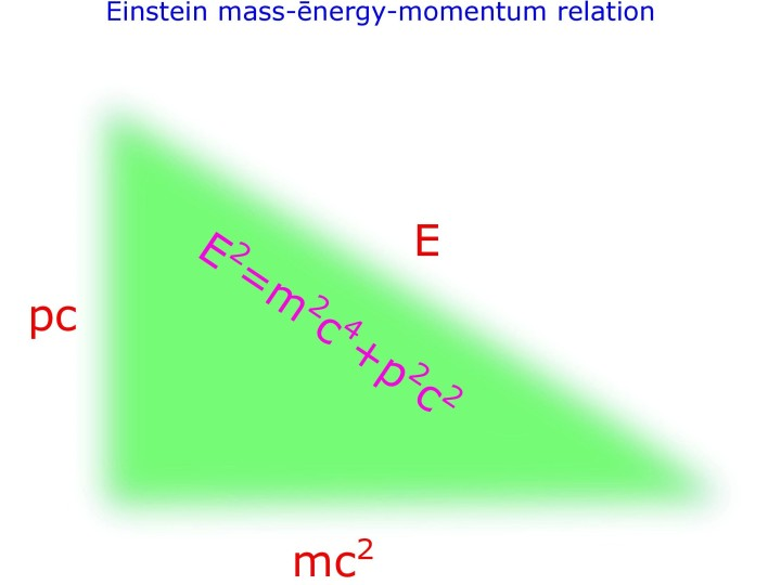 Einstein mass-momentum-energy relation.