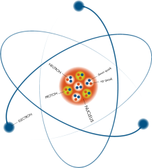 Photo Credit; bham.ac.uk  Atoms with nuclei and electrons. Nucleus has nucleons in it which are two types, protons and neutryons. The protons and neutrons are Baryons with each having two different combination of 3 quarks (uud and udd)