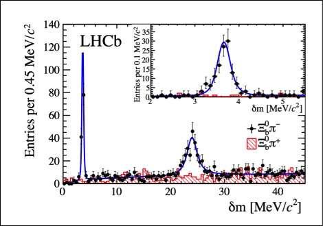 Photo Credit; phys.org Two new Baryons at LHCb.