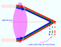 Chromatic Aberration: different wavelength have different focus. The phenomena of aberration corresponds to the deviation caused by higher order corrections to the first order expansion of angular terms, in a geometrical optics situation. Photo Credit: mdashf.org