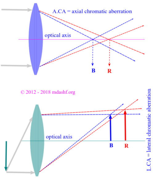 Chromatic aberration: or color aberration occurs due to the fact that different wavelength have different focus. The image shows two types of color aberration namely; axial and lateral chromatic aberration. Photo credit: mdashf.org