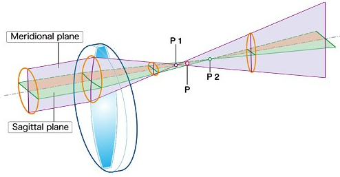 Astigmatism: astigmatism is due to asymmetry in amount of light incident in two mutually perpendicular planes, called sagittal and meridional planes, as shown here.