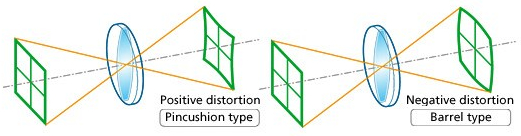 Distortion: distortion is caused due to different magnification.