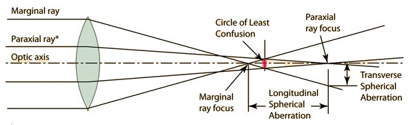 SA is proportional to the square of height of the corresponding ray incident upon a refracting surface, for spherical surfaces.