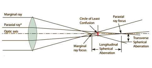 spherical_aberration_details