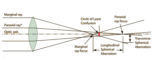 spherical_aberration_details