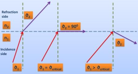 How is a rainbow formed: total internal reflection for n1 > n2. This diagram depicts the critical angle and the process of total internal reflection. This diagram depicts the critical angle and the process of total internal reflection. Photo Credit: mdashf.org