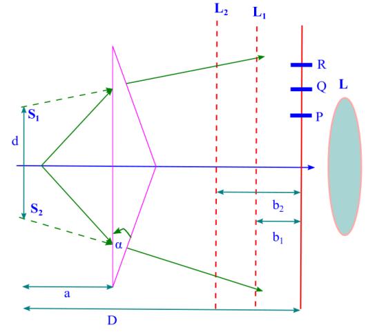 Fresnel's bi-prism: interference and measurement of wavelength of light. Photo Credit: mdashf.org
