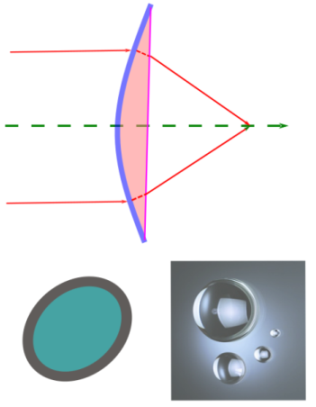 Matrix formulation in geometrical optics: geometrical optics is defined by a limit on wavelength which is small enough for the path of light wave to be approximated by straight lines called rays. A lot of physical processes exhibited by light such as reflection and refraction can be understood by this approximation. Matrix formulation of optical systems is possible under this limit. Photo-credit: mdashf.org
