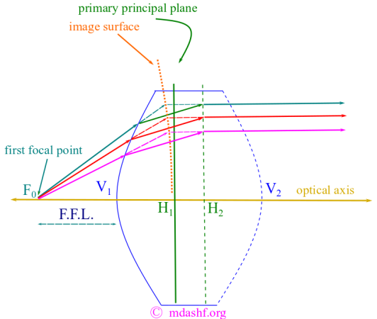 Matrix method for thick lens: Primary principal plane and cardinal points: The thick lens which is a lens of general nature can be studied efficiently by definition of what are called cardinal points. There are 6 cardinal points for an optical system like a thick lens. They are all defined in this diagram. This image starts with the primary principal plane and the first focal point in order to define the cardinal points. Photo Credit: mdashf.org