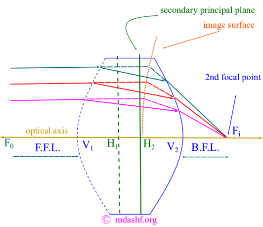 Matrix method for thick lens: secondary principal plane and cardinal points; The thick lens which is a lens of general nature can be studied efficiently by definition of what are called cardinal points. There are 6 cardinal points for an optical system like a thick lens. Some of them are defined in this diagram. This image shows the secondary principal plane and the second focal point in order to define the cardinal points. Photo Credit: mdashf.org