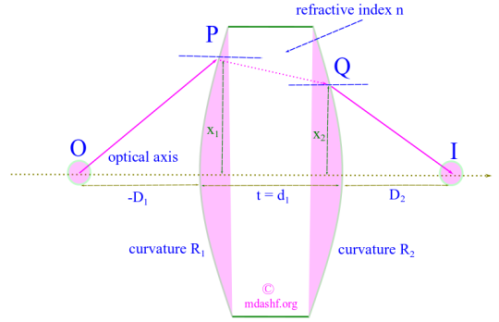 Matrix method for thick lens: Matrix transformation of the ray coordinate of a thick lens;the ray coordinates are an important parameter for description of optical systems under the assumption of geometrical or ray optics. How does the coordinate transform under various optical phenomena like reflection and refraction is important in understanding and predicting various optical phenomena. The matrix method gives a powerful and useful way for achieving this. Photo Credit: mdashf.org