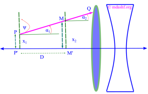 Matrix formulation in geometrical optics: Translation refers to ray tracing in a single homogeneous medium. Ray coordinates are transformed from one point to another through a powerful matrix formulation of optical systems. Photo Credit: mdashf.org