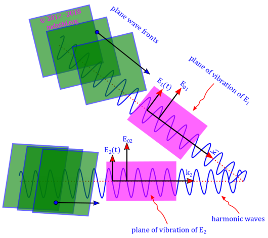 Interference of plane harmonic waves: This diagram explains the interference caused by two plane harmonic waves. Plane harmonic waves are plane waves with sinusoidal variations of the field vectors, E and B. The E field has a linear or plane polarisation, i.e. it vibrates on a fixed plane. There are two such waves with different planes coming from a coherent source which leads to interference of these plane waves. Photo Credit: mdashf.org
