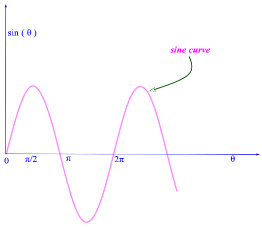 Harmonic plane waves: a sine curve is a periodic function. Its also for this reason called a sinusoidal or harmonic function. The angle theta is known as argument of the function. If in addition this sine function represents a physical wave then theta is also known as the phase of the wave. Photo Credit: mdashf.org