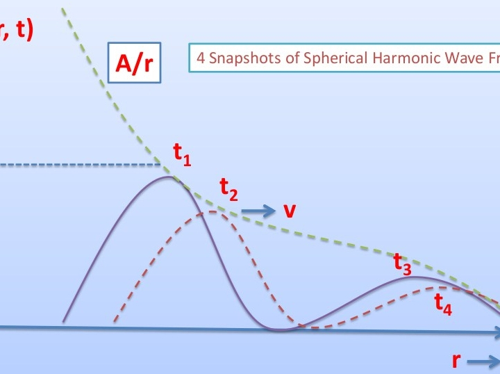 A spherical harmonic wave front with radial distance. Its amplitude is dropped exponentially. This results in a decaying amplitude for the overall wave which is also harmonic or sinusoidal in nature.