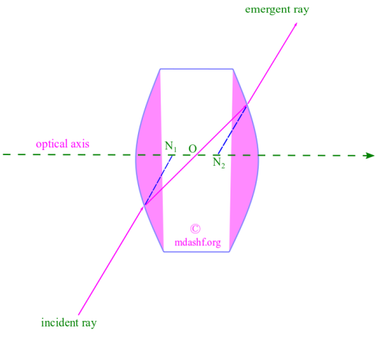 Matrix method, thick lens: The nodal points N-1 and N-2 of the thick lens are defined from the incident ray, emergent ray and the optical axis, in this diagram. Photo Credit: mdashf.org