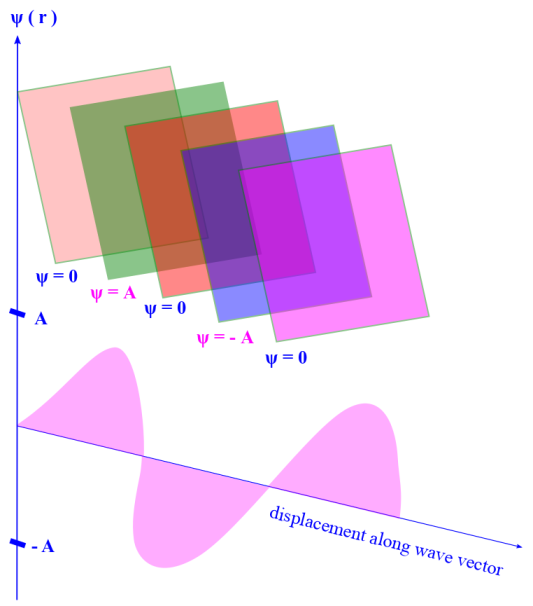 Harmonic wave: Plane wave fronts of harmonic wave, travelling along direction of k vector. Photo Credit: mdashf.org