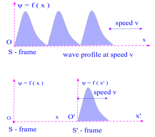 Wave profile and travelling waves: A travelling wave is what we have when a wave profile begins to move and a time evolution of the wave profile is created. What is a wave profile in the primed frame ( S ) becomes a travelling wave in the unprimed ( S ) frame. Photo Credit: mdashf.org