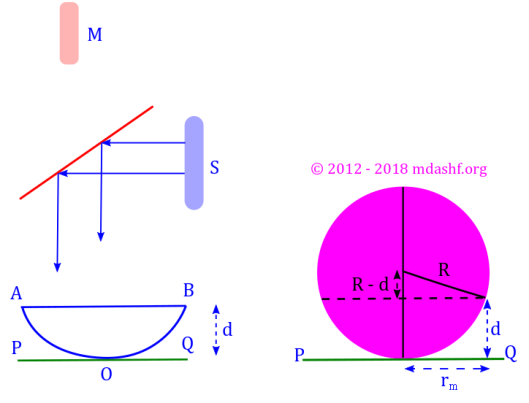 Interference by wave-front and amplitude splitting: Interference in Newton's rings. Photo Credit: mdashf.org