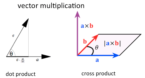 Cross And Dot Product Of Vectors M Dash Foundation