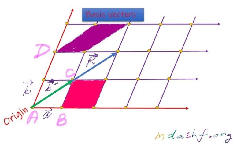 Basis Vectors in a crystal lattice.