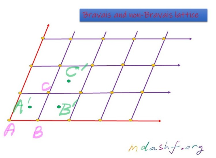 Bravais and non-Bravais lattice